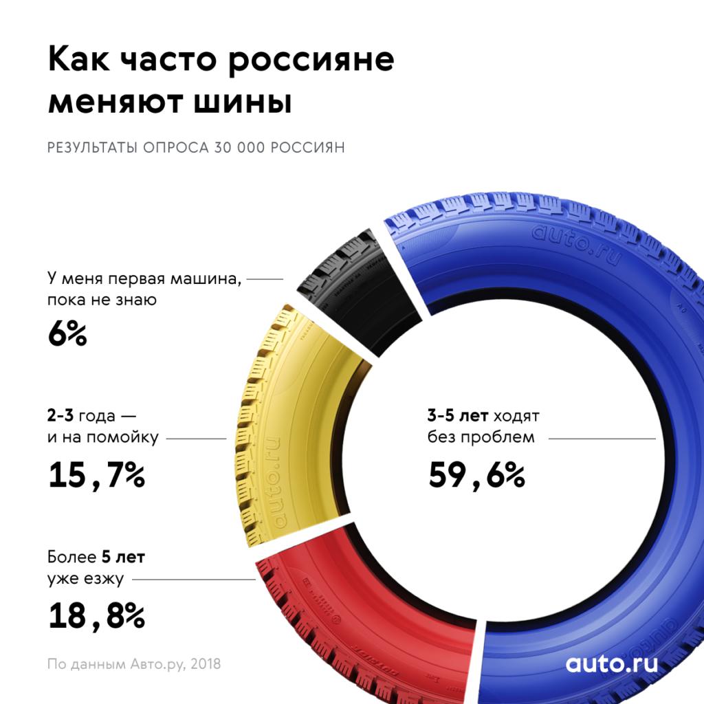 Исследование о том, как часто россияне меняют шины