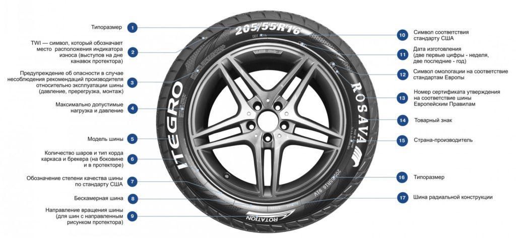 Обозначение маркировки на шине
